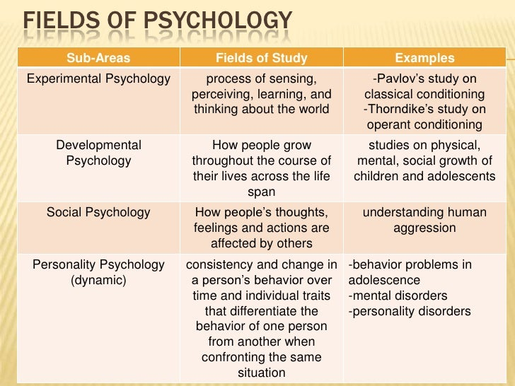 fields in psychology The fields of psychology encompass both research, which we learn fundamental things about human and animal behavior,  subfields of psychology.