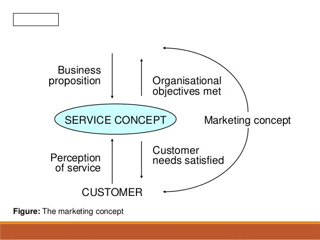 the nature of services distinctive The distinctive nature of social marketing 6 years, 12 months ago there may be cultural and even ethical differences between commercial and social marketing, but as.