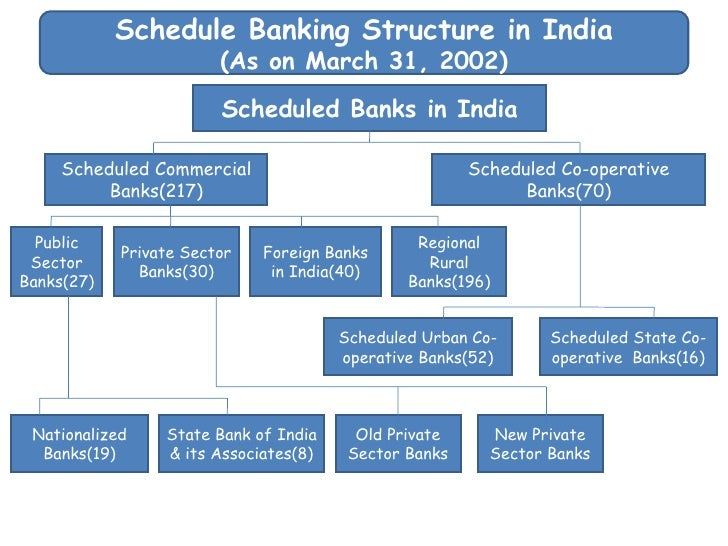 scheduled bank and non scheduled bank Scheduled bank and non scheduled bank introduction what is bank finance is the lifeblood of trade, commerce and industry.
