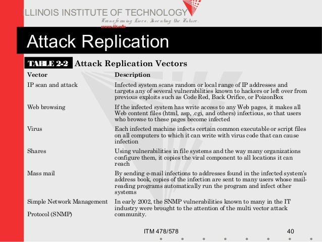 Transfo rm ing Live s. Inve nting the Future . www.iit.edu ITM 478/578 40 ILLINOIS INSTITUTE OF TECHNOLOGY Attack Replicat...