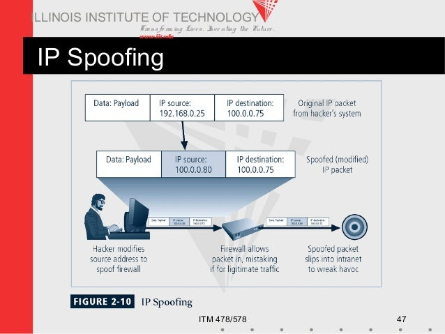 Transfo rm ing Live s. Inve nting the Future . www.iit.edu ITM 478/578 47 ILLINOIS INSTITUTE OF TECHNOLOGY IP Spoofing