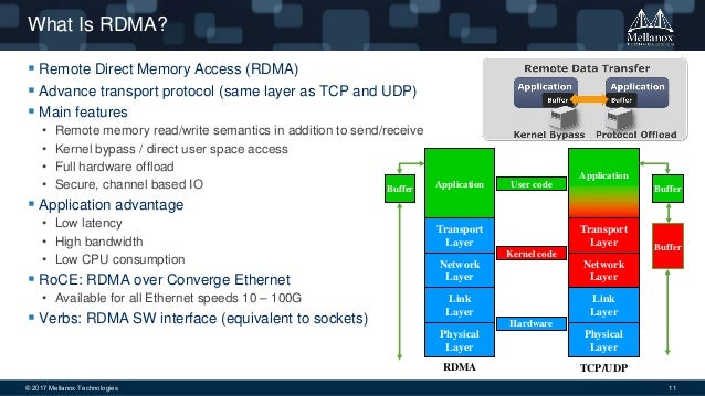HPC DAY 2017 | The network part in accelerating Machine