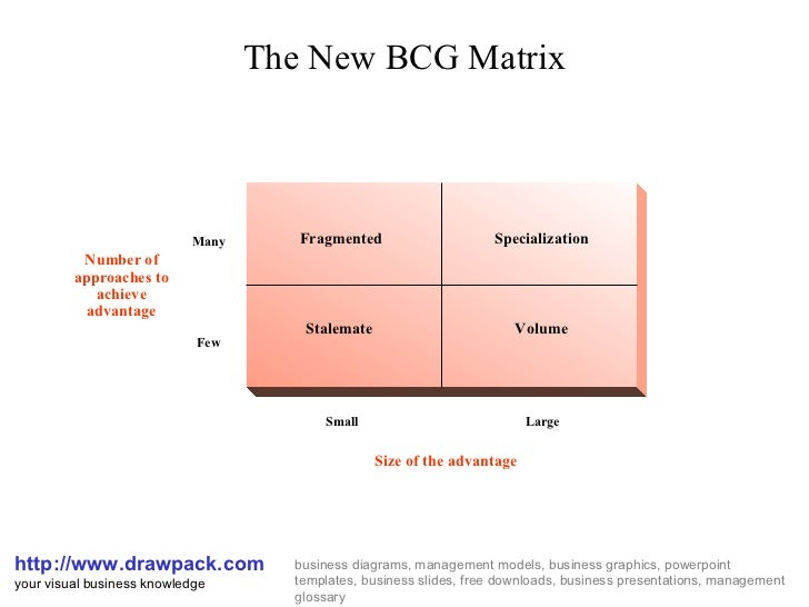 The    new    bcg matrix    diagram