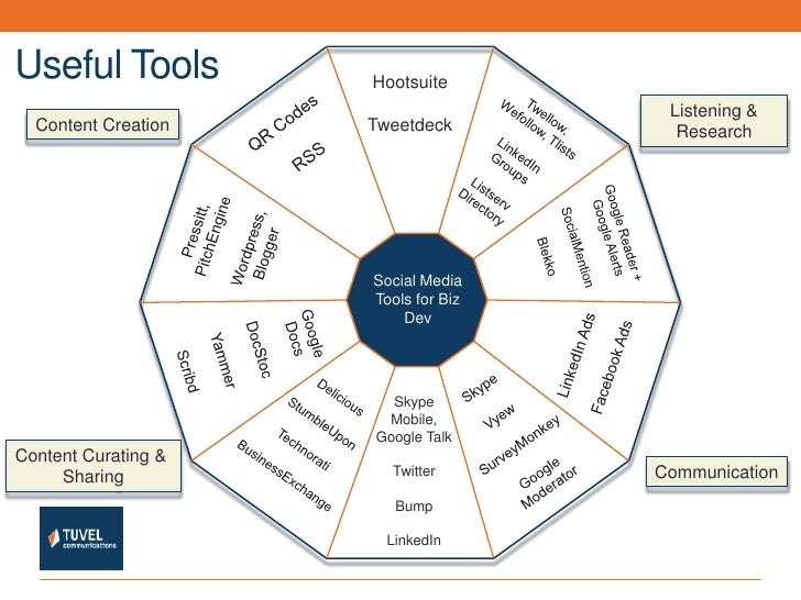 Useful Tools<br />1<br />Hootsuite<br />Tweetdeck<br />Twellow, Wefollow, Tlists<br />LinkedIn Groups<br />Listserv Direct...