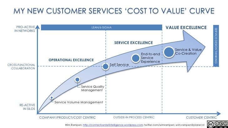 MY NEW CUSTOMER SERVICES 'COST TO VALUE' CURVE<br />VALUEEXCELLENCE<br />PRO-ACTIVE <br />IN NETWORKS<br />LEAN/6-SIGMA<br...