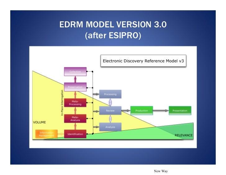 The new edrm