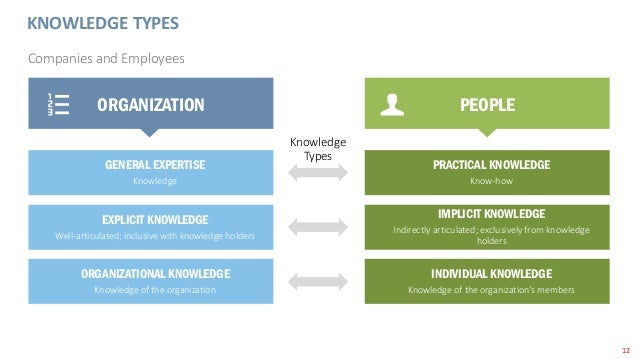 12 KNOWLEDGE TYPES Companies and Employees ORGANIZATION PEOPLE GENERAL EXPERTISE Knowledge EXPLICIT KNOWLEDGE Well-articul...