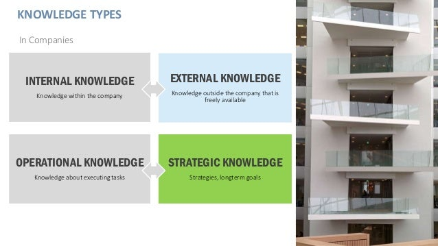 KNOWLEDGE TYPES In Companies EXTERNAL KNOWLEDGE Knowledge outside the company that is freely available INTERNAL KNOWLEDGE ...