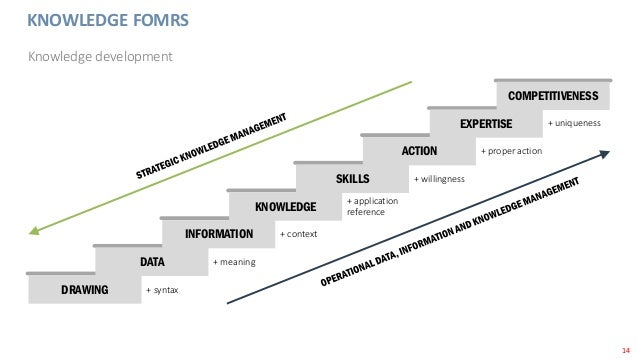 14 KNOWLEDGE FOMRS Knowledge development DRAWING DATA INFORMATION KNOWLEDGE SKILLS ACTION EXPERTISE COMPETITIVENESS + uniq...