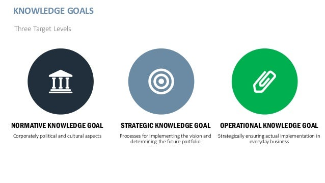 KNOWLEDGE GOALS Three Target Levels NORMATIVE KNOWLEDGE GOAL Corporately political and cultural aspects STRATEGIC KNOWLEDG...