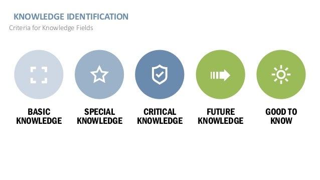 KNOWLEDGE IDENTIFICATION Criteria for Knowledge Fields BASIC KNOWLEDGE SPECIAL KNOWLEDGE CRITICAL KNOWLEDGE FUTURE KNOWLED...