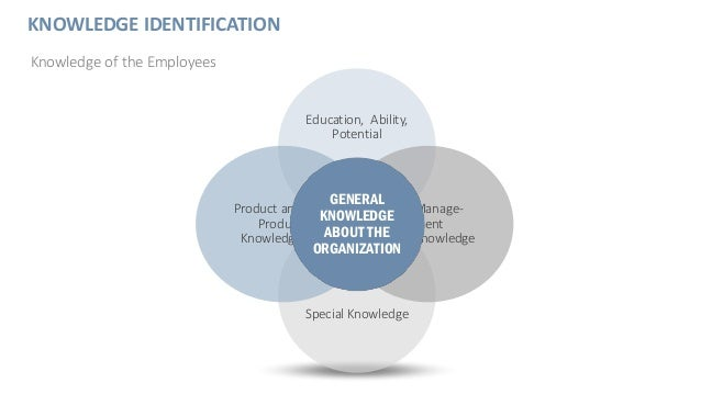 KNOWLEDGE IDENTIFICATION Knowledge of the Employees Education, Ability, Potential Special Knowledge Manage- ment Knowledge...