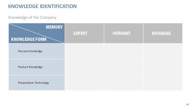 24 KNOWLEDGE IDENTIFICATION Knowledge of the Company MEMORY KNOWLEDGE FORM EXPERT INTRANET DATABASE Process Knowledge Prod...