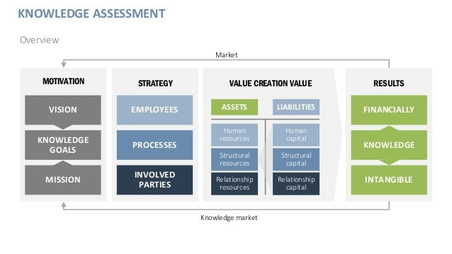 KNOWLEDGE ASSESSMENT Overview MOTIVATION VISION MISSION KNOWLEDGE GOALS STRATEGY EMPLOYEES INVOLVED PARTIES PROCESSES RESU...