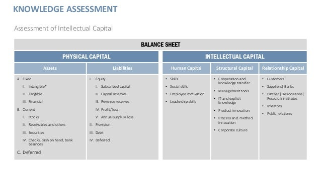 KNOWLEDGE ASSESSMENT Assessment of Intellectual Capital BALANCE SHEET PHYSICAL CAPITAL Assets Liabilities A. Fixed I. Inta...