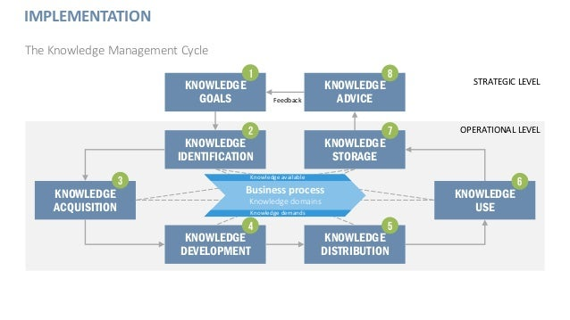 IMPLEMENTATION The Knowledge Management Cycle KNOWLEDGE GOALS KNOWLEDGE ADVICE KNOWLEDGE STORAGE KNOWLEDGE IDENTIFICATION ...