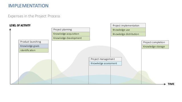 IMPLEMENTATION Expenses in the Project Process LEVEL OF ACTIVITY TIME Product launching Knowledge goals identification Pro...