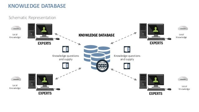 KNOWLEDGE DATABASE Schematic Representation EXPERTS EXPERTS EXPERTS EXPERTS KNOWLEDGE DATABASE Knowledge questions and sup...