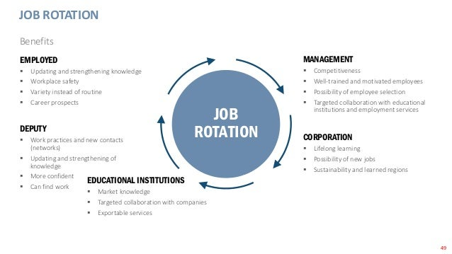 49 JOB ROTATION Benefits DEPUTY  Work practices and new contacts (networks)  Updating and strengthening of knowledge  M...