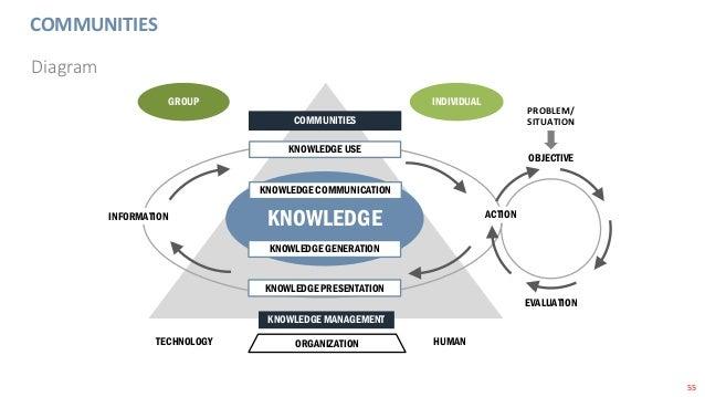 55 COMMUNITIES Diagram KNOWLEDGE KNOWLEDGE USE KNOWLEDGE COMMUNICATION KNOWLEDGE GENERATION KNOWLEDGE PRESENTATION KNOWLED...