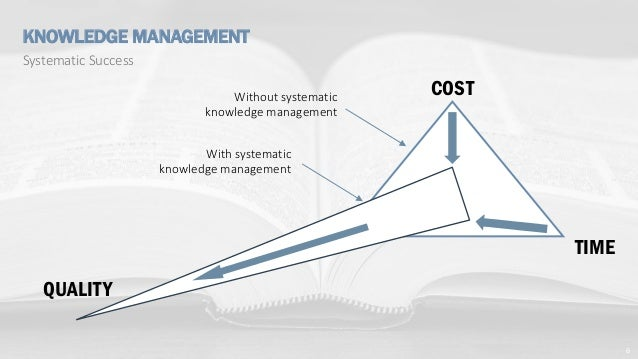 6 COST TIME QUALITY Without systematic knowledge management With systematic knowledge management Systematic Success KNOWLE...