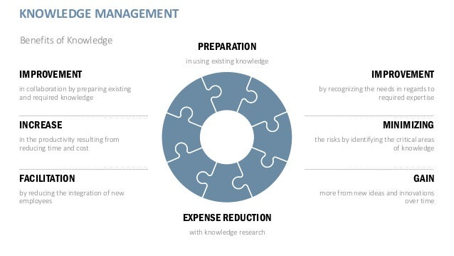 KNOWLEDGE MANAGEMENT Benefits of Knowledge IMPROVEMENT in collaboration by preparing existing and required knowledge FACIL...