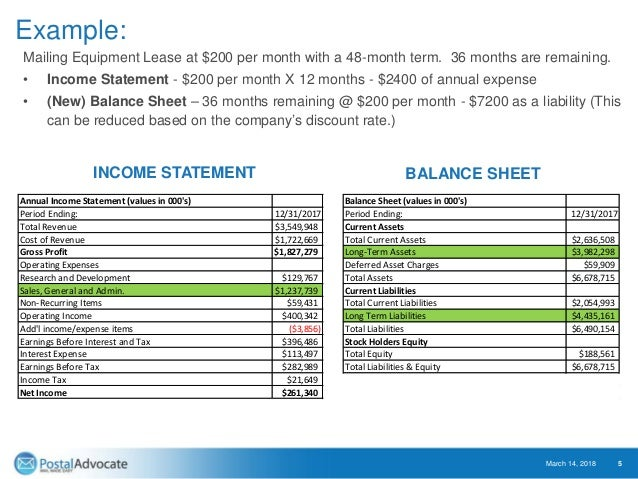 Example: Mailing Equipment Lease at $200 per month with a 48-month term. 36 months are remaining. • Income Statement - $20...