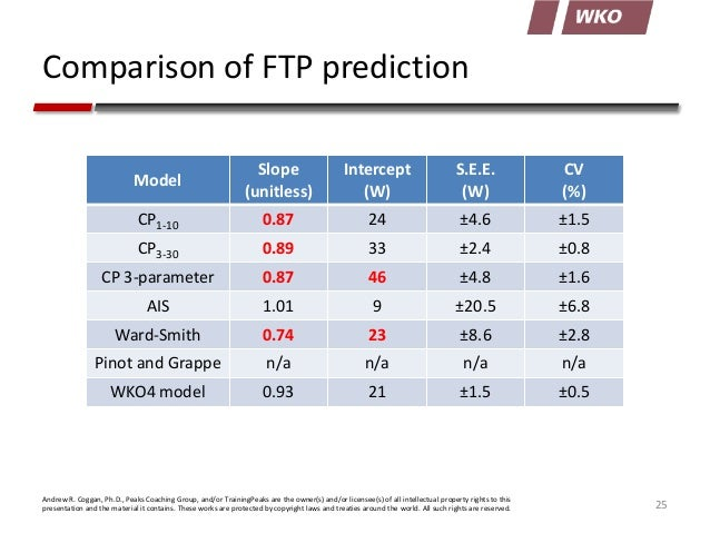 the new power duration model in wko4