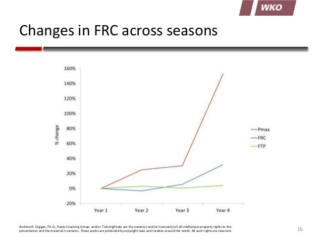 Changes in FRC across seasons  Andrew R. Coggan, Ph.D., Peaks Coaching Group, and/or TrainingPeaks are the owner(s) and/or...