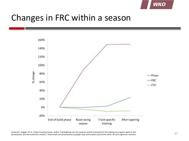 Changes in FRC within a season  Andrew R. Coggan, Ph.D., Peaks Coaching Group, and/or TrainingPeaks are the owner(s) and/o...