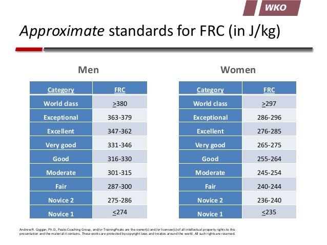 Approximate standards for FRC (in J/kg) Men  Women  Category  FRC  Category  FRC  World class  >380  World class  >297  Ex...
