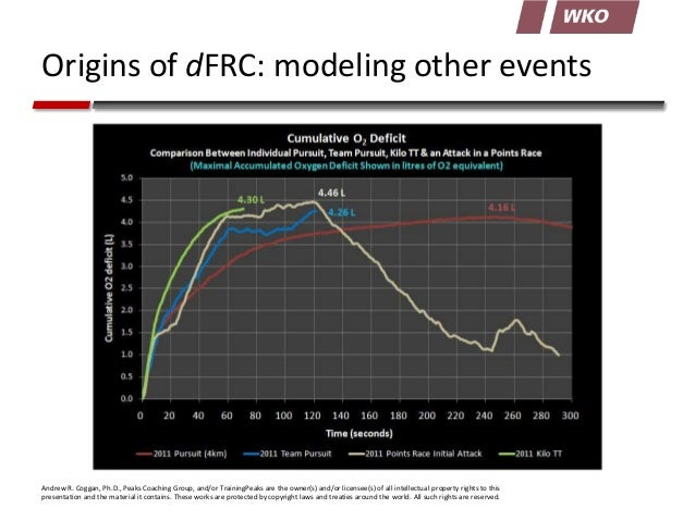Origins of dFRC: modeling other events  Andrew R. Coggan, Ph.D., Peaks Coaching Group, and/or TrainingPeaks are the owner(...