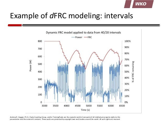 Example of dFRC modeling: intervals  Andrew R. Coggan, Ph.D., Peaks Coaching Group, and/or TrainingPeaks are the owner(s) ...
