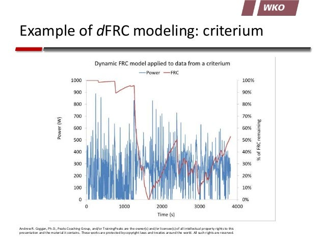 Example of dFRC modeling: criterium  Andrew R. Coggan, Ph.D., Peaks Coaching Group, and/or TrainingPeaks are the owner(s) ...
