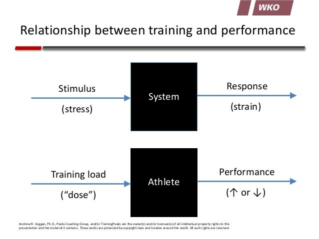 Relationship between training and performance  Stimulus  System  Response  (stress)  (strain)  Training load  Performance ...