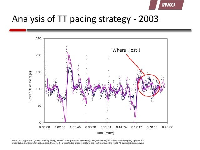 Analysis of TT pacing strategy - 2003 Where I lost!!  Andrew R. Coggan, Ph.D., Peaks Coaching Group, and/or TrainingPeaks ...