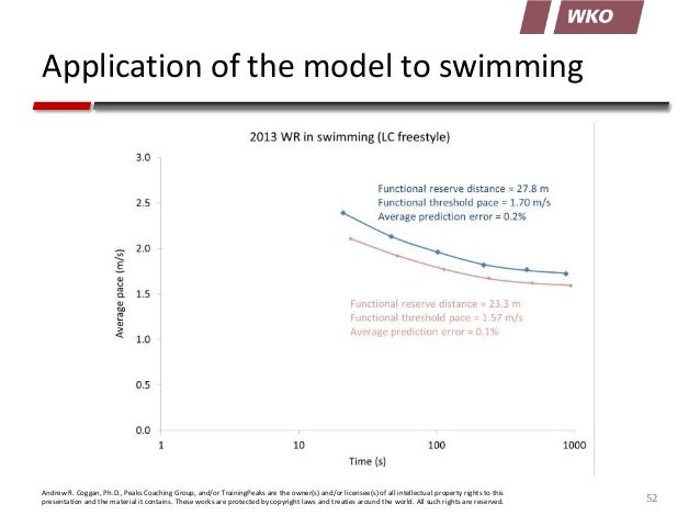 Application of the model to swimming  Andrew R. Coggan, Ph.D., Peaks Coaching Group, and/or TrainingPeaks are the owner(s)...