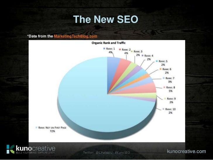The New SEO*Data from the MarketingTechBlog.com                            Twitter: @CPollittIU - #KunoSEO   kunocreative....