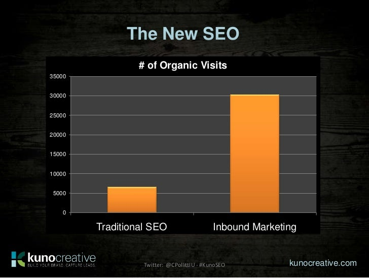 The New SEO                  # of Organic Visits350003000025000200001500010000 5000    0        2-3 Blog Posts/wk        T...