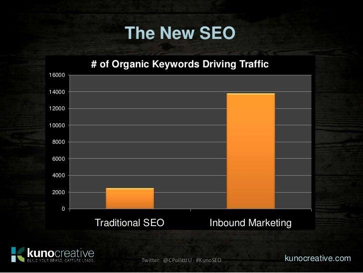 The New SEO        # of Organic Keywords Driving Traffic16000140001200010000 8000 6000 4000 2000    0        2-3 Blog Post...