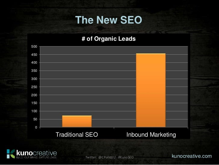 The New SEO                # of Organic Leads500450400350300250200150100 50  0      Traditional SEO      2-3 Blog Posts/wk...