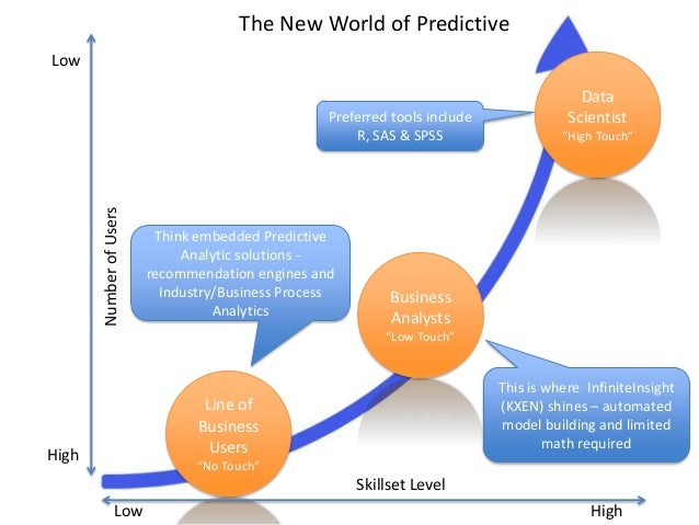 """The New World of Predictive Line of Business Users """"No Touch""""  Number of Users  Low  Preferred tools include R, SAS & SPSS..."""