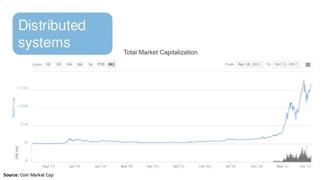Distributed systems Source: Coin Market Cap