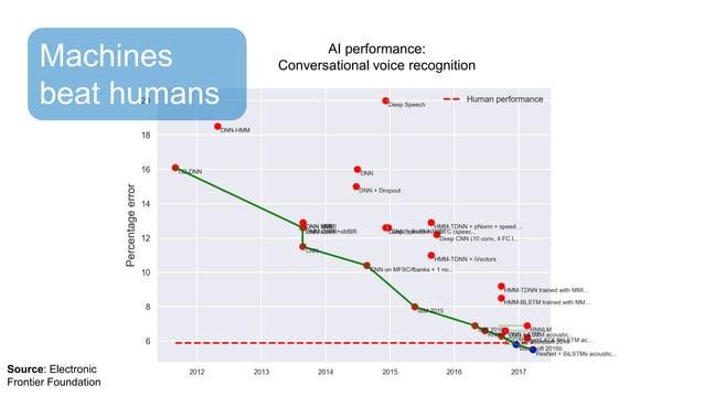 Machines beat humans Source: Electronic Frontier Foundation AI performance: Conversational voice recognition