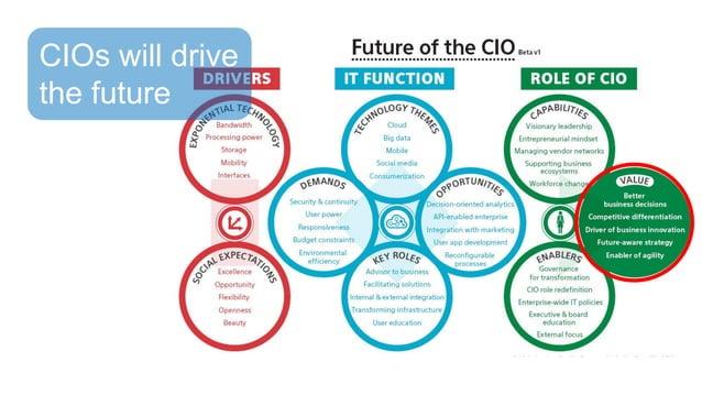 CIOs will drive the future