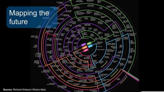 Source: Richard Watson/ What's Next Mapping the future