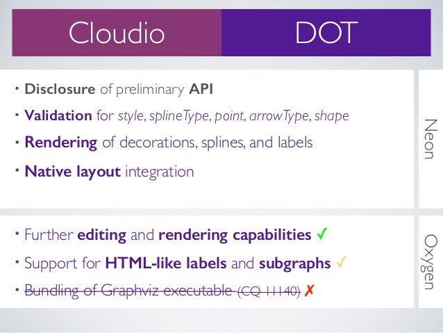 Neon • Disclosure of preliminary API • Validation for style, splineType, point, arrowType, shape • Rendering of decoration...