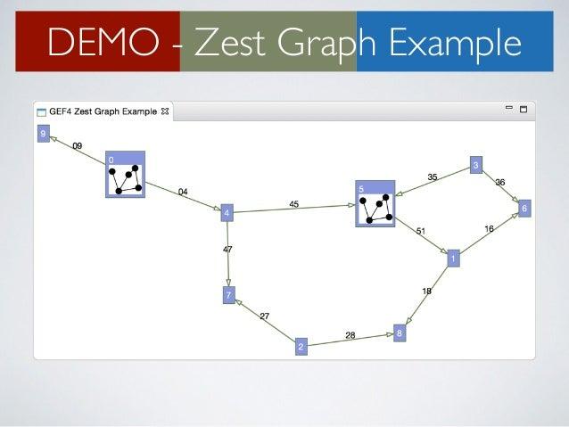 DEMO - Zest Graph Example