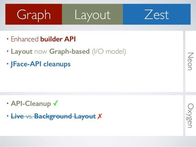 NeonOxygen • Enhanced builder API • Layout now Graph-based (I/O model) • JFace-API cleanups Graph Layout Zest • API-Cleanu...