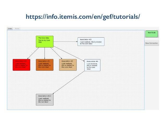 https://info.itemis.com/en/gef/tutorials/